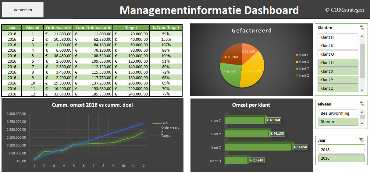 CRMstrategen-dashboard Managementinformatie / Business Intelligence