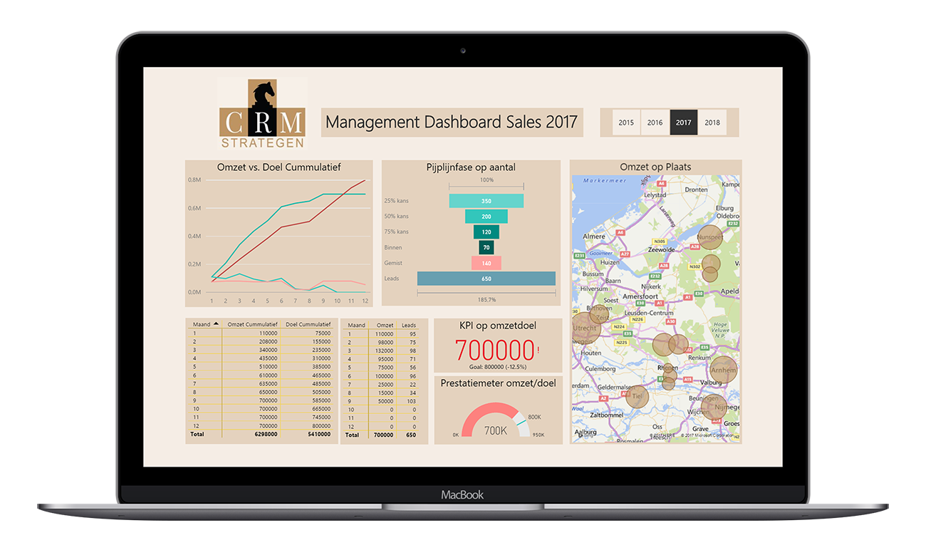 dashboard-2 Managementinformatie / Business Intelligence