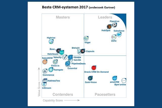 Beste CRM van 2017? Zoho vs. Salesforce vs. Pipedrive vs. Hubspot