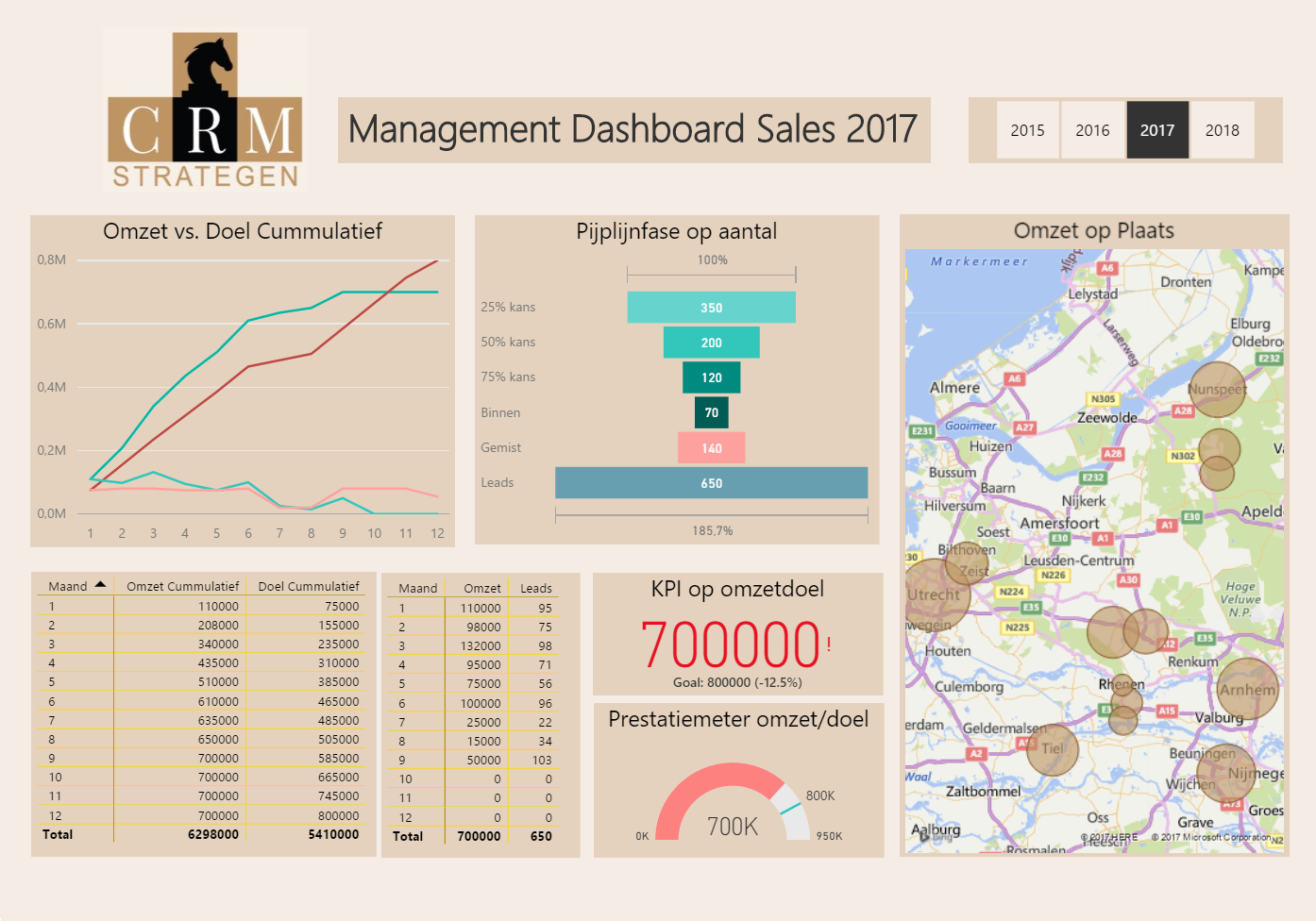 Dashboard-GOED Managementinformatie / Business Intelligence