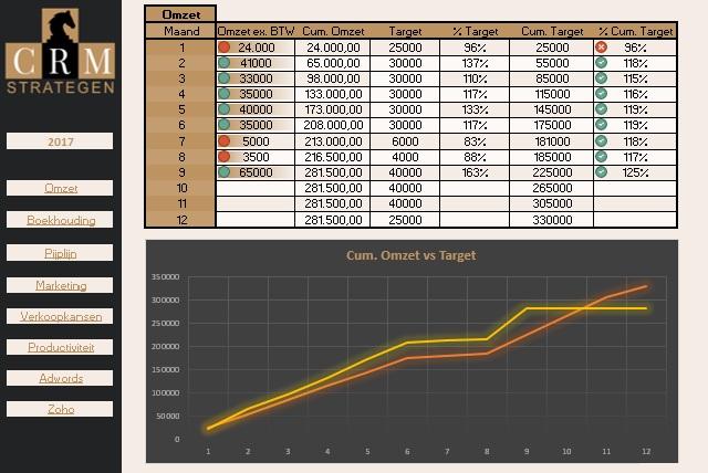 Dashboard in Excel: numerieke vs. visuele dataweergave