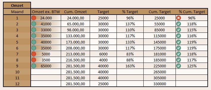 Numerieke-data Dashboard in Excel: numerieke vs. visuele dataweergave