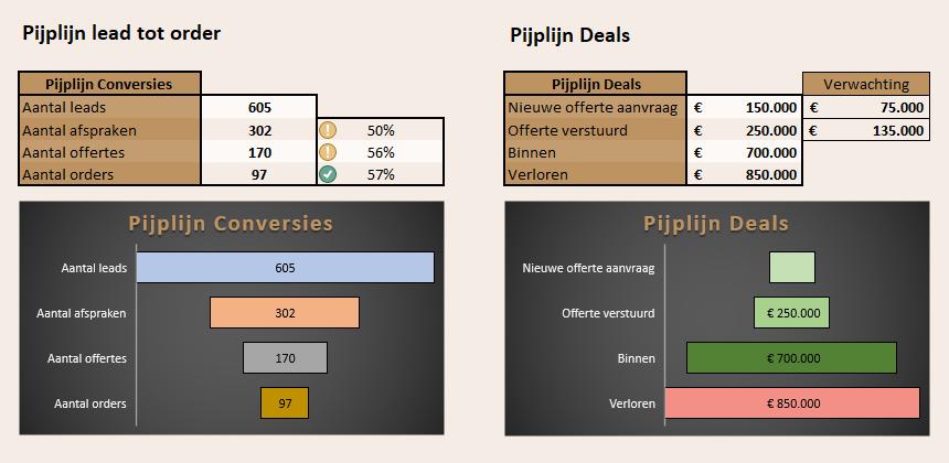 Pijplijn-Rapportage Managementinformatie / Zoho CRM rapportage