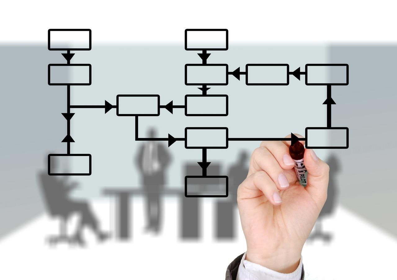 business-proces-management Behoefte en proces inventarisatie CRM