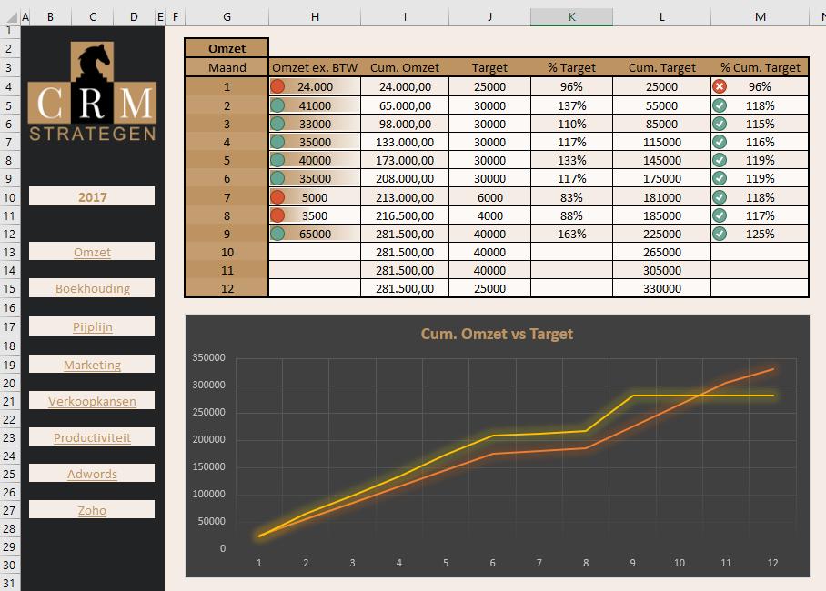 combinatie Dashboard in Excel: numerieke vs. visuele dataweergave