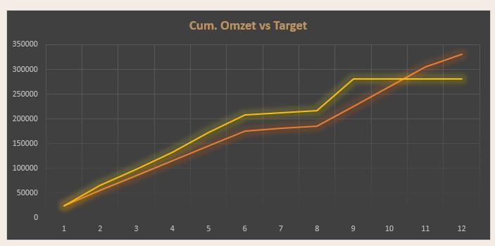 visuele-data Dashboard in Excel: numerieke vs. visuele dataweergave